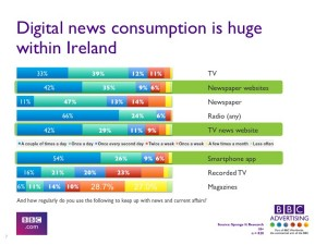 DigitalNewsConsumption_Ireland